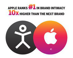 Apple Is the World's Most Intimate Brand?