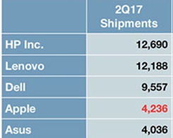 Apple Mac Sales Dipped in the Second Quarter of 2017