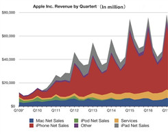 Apple Reports 3Q 2017 Results