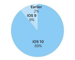 iOS 10 Adoption Reaches 89% Ahead of iOS 11 Launch