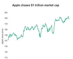 Apple Nears a $1 Trillion Market Cap as it Clears Another Quarter Ahead of Expectations