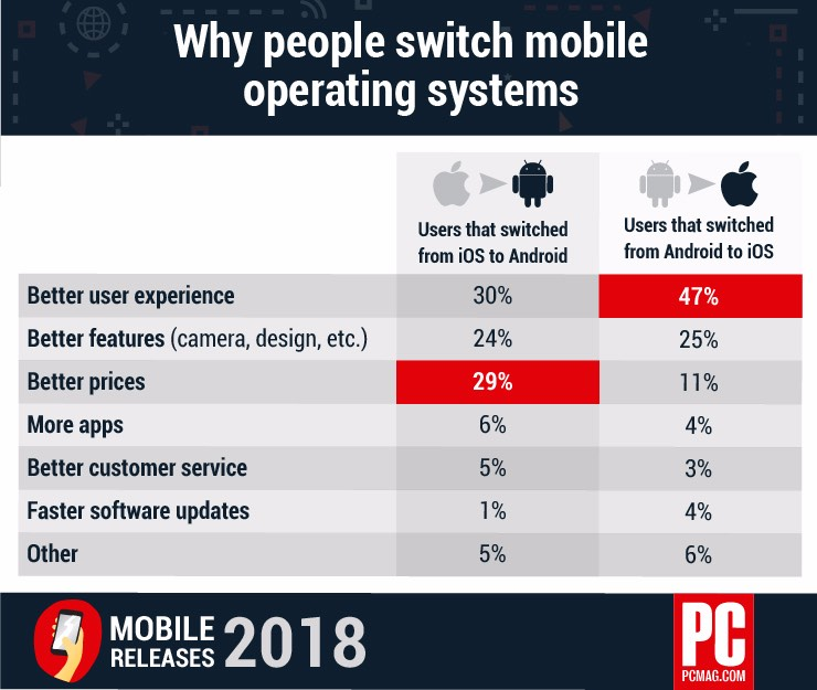 Survey Finds Out Why People Switch Mobile Operating Systems