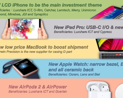 iPad Pro Switching to USB-C, Cheaper MacBook with Touch ID, Apple Watch Gaining ECG