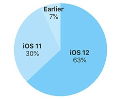 iOS 12 is Now Installed on 63% of Active Devices from the Last Four Years