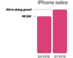 Apple Will No Longer Report iPhone, Mac and iPad Unit Sales