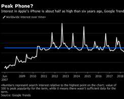 Google Searches for the iPhone Are Less Than Half of Peak