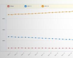 iOS 12 Adoption Crosses 75%, Beating iOS 11 Upgrade Rate