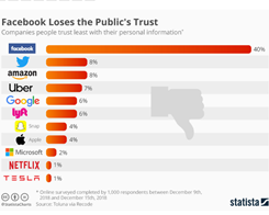 Facebook Tops the List of Least-Trusted Tech Companies