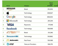 Amazon Surpasses Apple and Google to Become World's Most Valuable Brand