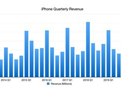Apple's iPhone SE Helps iPhone Revenue Grow 2% in Q3