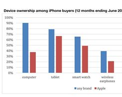 iPhone Users Drawn to iPad But Not Mac or Apple's Home Devices, Study Finds