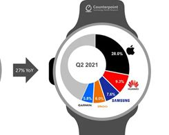 More Than 100 Million People Worldwide Use an Apple Watch
